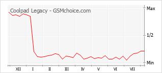 Le graphique de popularité de Coolpad Legacy