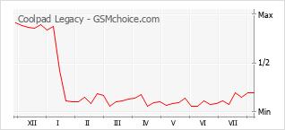 Grafico di modifiche della popolarità del telefono cellulare Coolpad Legacy