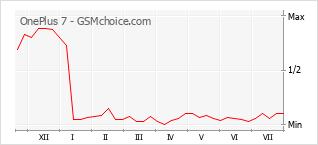 Le graphique de popularité de OnePlus 7