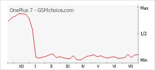 Grafico di modifiche della popolarità del telefono cellulare OnePlus 7