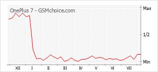 Диаграмма изменений популярности телефона OnePlus 7
