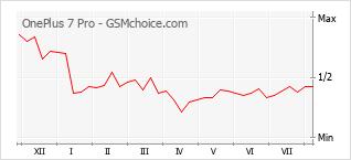 Gráfico de los cambios de popularidad OnePlus 7 Pro