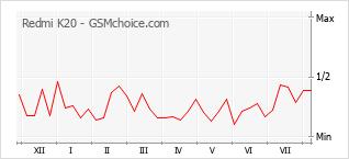 Gráfico de los cambios de popularidad Redmi K20