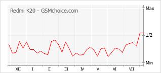 Le graphique de popularité de Redmi K20