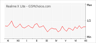 Диаграмма изменений популярности телефона Realme X Lite