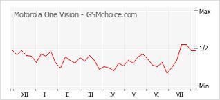 Diagramm der Poplularitätveränderungen von Motorola One Vision