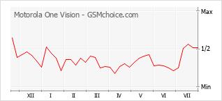 Popularity chart of Motorola One Vision