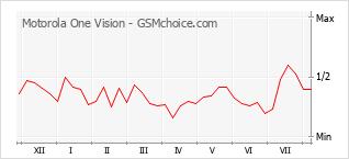 Gráfico de los cambios de popularidad Motorola One Vision