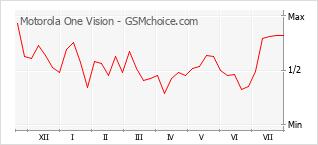 Populariteit van de telefoon: diagram Motorola One Vision