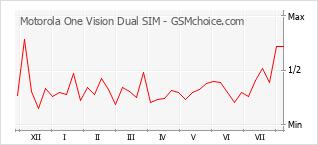 Diagramm der Poplularitätveränderungen von Motorola One Vision Dual SIM