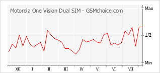 Popularity chart of Motorola One Vision Dual SIM