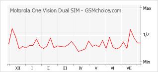 Gráfico de los cambios de popularidad Motorola One Vision Dual SIM