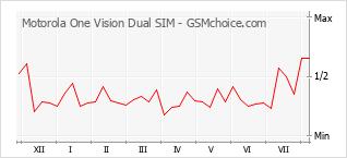 Le graphique de popularité de Motorola One Vision Dual SIM