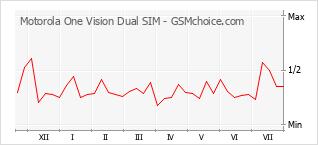Traçar mudanças de populariedade do telemóvel Motorola One Vision Dual SIM