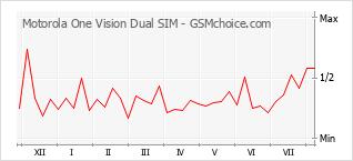 Диаграмма изменений популярности телефона Motorola One Vision Dual SIM