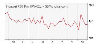 Popularity chart of Huawei P30 Pro HW-02L