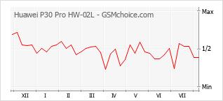 Gráfico de los cambios de popularidad Huawei P30 Pro HW-02L