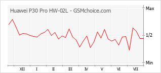 Le graphique de popularité de Huawei P30 Pro HW-02L
