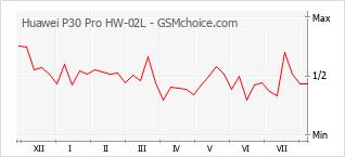 Populariteit van de telefoon: diagram Huawei P30 Pro HW-02L