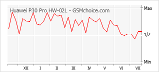 手機聲望改變圖表 Huawei P30 Pro HW-02L