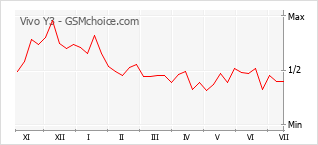 Diagramm der Poplularitätveränderungen von Vivo Y3