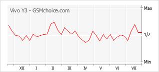 Populariteit van de telefoon: diagram Vivo Y3