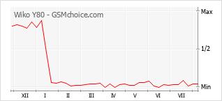 Le graphique de popularité de Wiko Y80