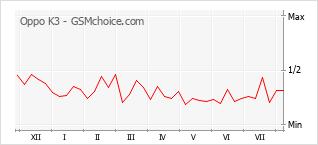 Popularity chart of Oppo K3