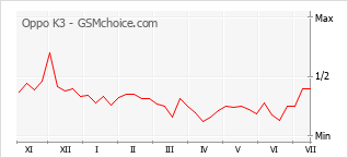 Диаграмма изменений популярности телефона Oppo K3