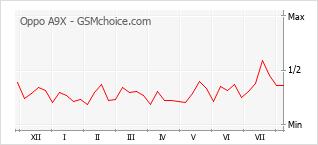 Gráfico de los cambios de popularidad Oppo A9X