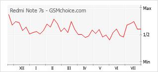 Gráfico de los cambios de popularidad Redmi Note 7s