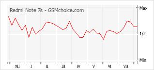 Le graphique de popularité de Redmi Note 7s