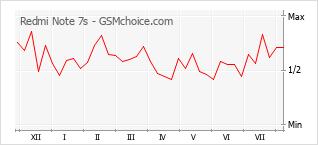 Populariteit van de telefoon: diagram Redmi Note 7s