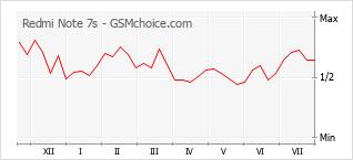 Диаграмма изменений популярности телефона Redmi Note 7s