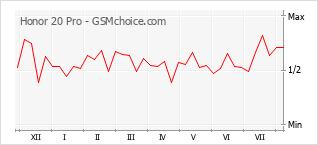 Gráfico de los cambios de popularidad Honor 20 Pro