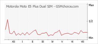 Popularity chart of Motorola Moto E5 Plus Dual SIM
