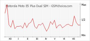 Populariteit van de telefoon: diagram Motorola Moto E5 Plus Dual SIM