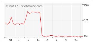 Popularity chart of Cubot J7
