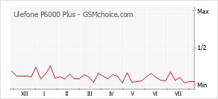 Grafico di modifiche della popolarità del telefono cellulare Ulefone P6000 Plus