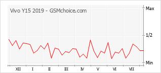 Popularity chart of Vivo Y15 2019