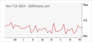 Grafico di modifiche della popolarità del telefono cellulare Vivo Y15 2019
