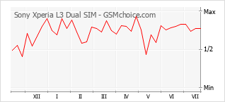 Diagramm der Poplularitätveränderungen von Sony Xperia L3 Dual SIM