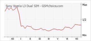 Popularity chart of Sony Xperia L3 Dual SIM