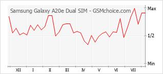 Diagramm der Poplularitätveränderungen von Samsung Galaxy A20e Dual SIM