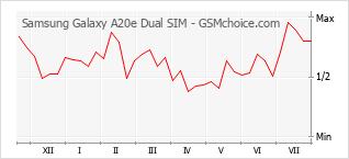 Popularity chart of Samsung Galaxy A20e Dual SIM