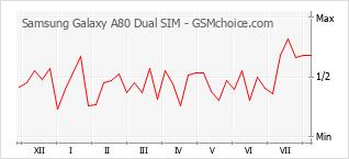 Popularity chart of Samsung Galaxy A80 Dual SIM