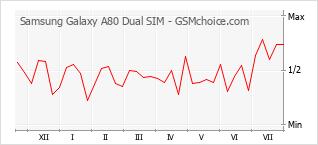 手機聲望改變圖表 Samsung Galaxy A80 Dual SIM