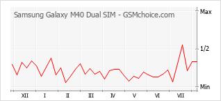 Gráfico de los cambios de popularidad Samsung Galaxy M40 Dual SIM