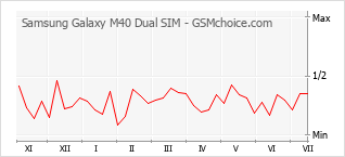 Populariteit van de telefoon: diagram Samsung Galaxy M40 Dual SIM