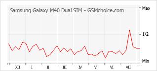 Traçar mudanças de populariedade do telemóvel Samsung Galaxy M40 Dual SIM